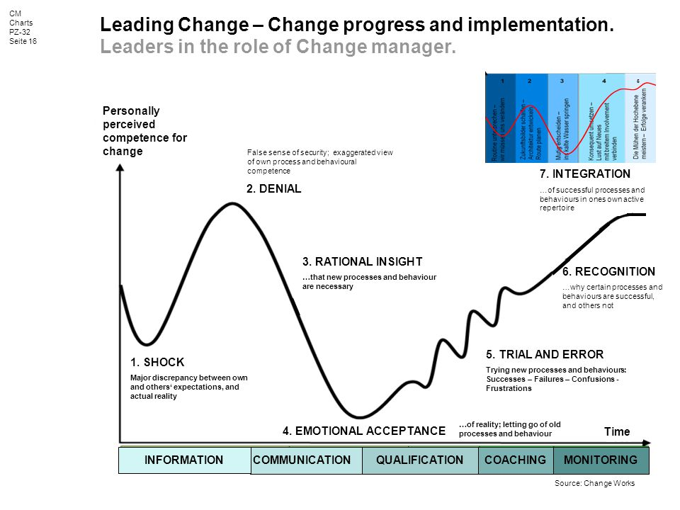 CM Charts PZ-32 Seite 16 Leading Change – Change progress and implementation.