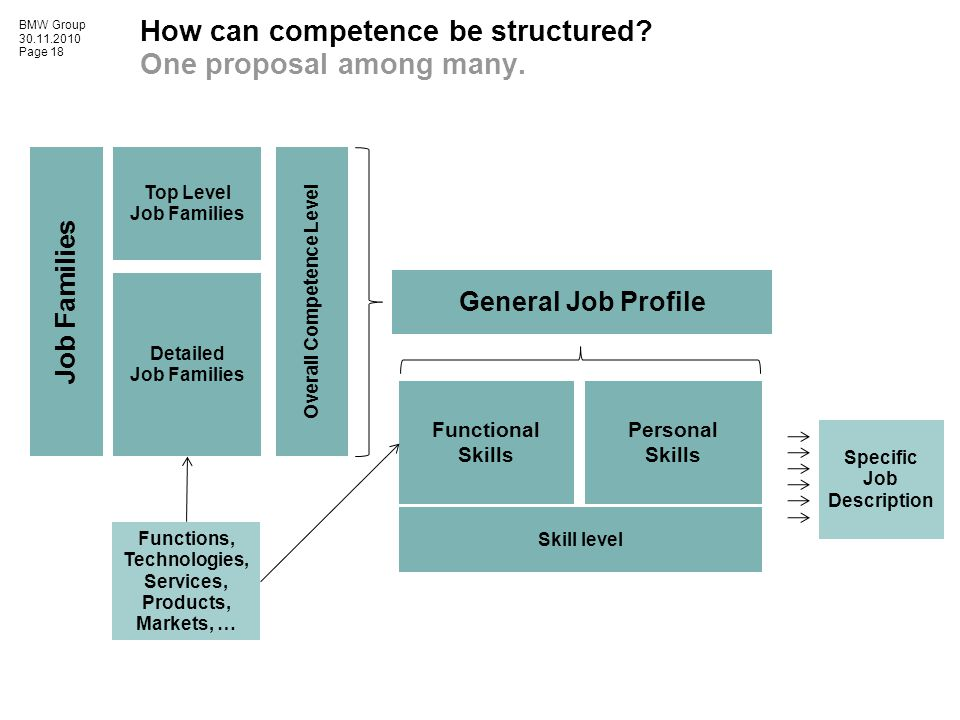 BMW Group 30.11.2010 Page 18 How can competence be structured? One proposal among many. Top Level Job Families Detailed Job Families Functions, Techno