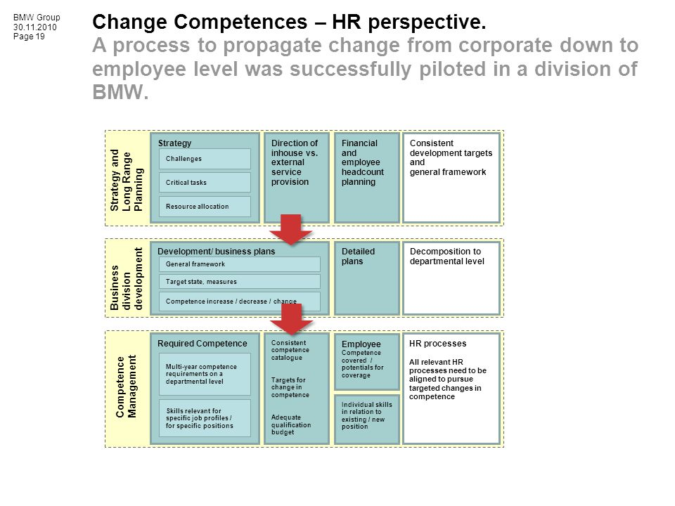 BMW Group Page 19 Required Competence Skills relevant for specific job profiles / for specific positions Multi-year competence requirements on a departmental level Consistent competence catalogue Targets for change in competence Adequate qualification budget HR processes All relevant HR processes need to be aligned to pursue targeted changes in competence Employee Competence covered / potentials for coverage Individual skills in relation to existing / new position Competence Management .