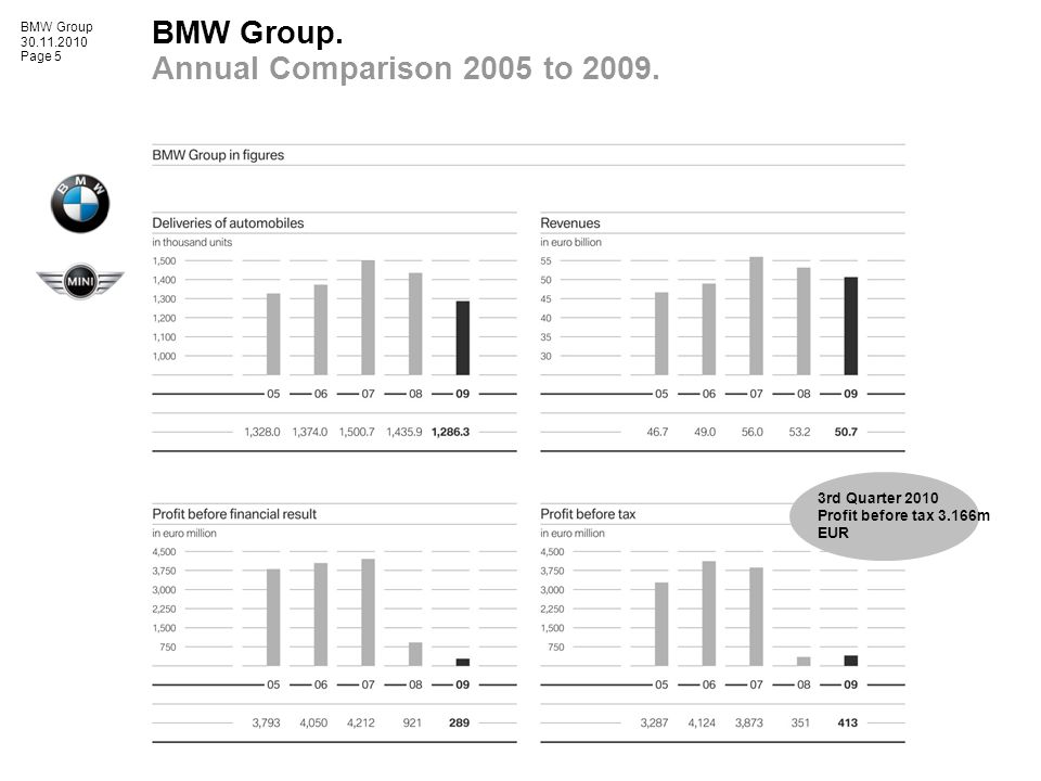 BMW Group 30.11.2010 Page 5 BMW Group. Annual Comparison 2005 to 2009.
