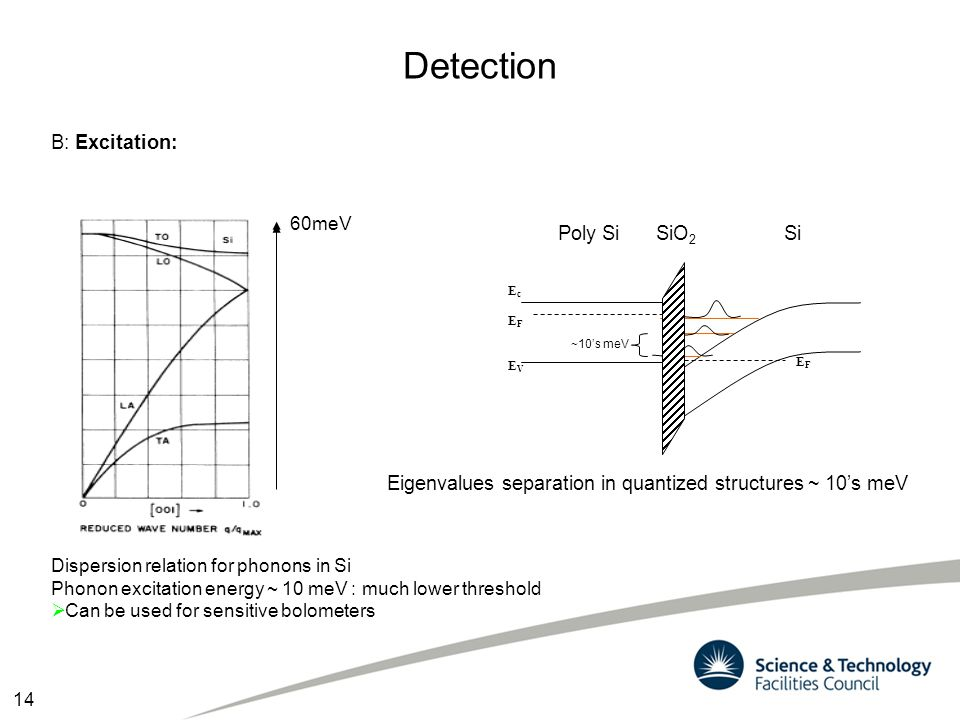 Detection B: Excitation: Dispersion relation for phonons in Si Phonon excitation energy ~ 10 meV : much lower threshold  Can be used for sensitive bo