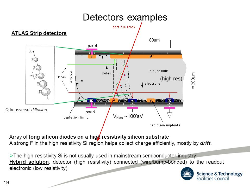 Detectors examples Array of long silicon diodes on a high resistivity silicon substrate A strong F in the high resistivity Si region helps collect cha