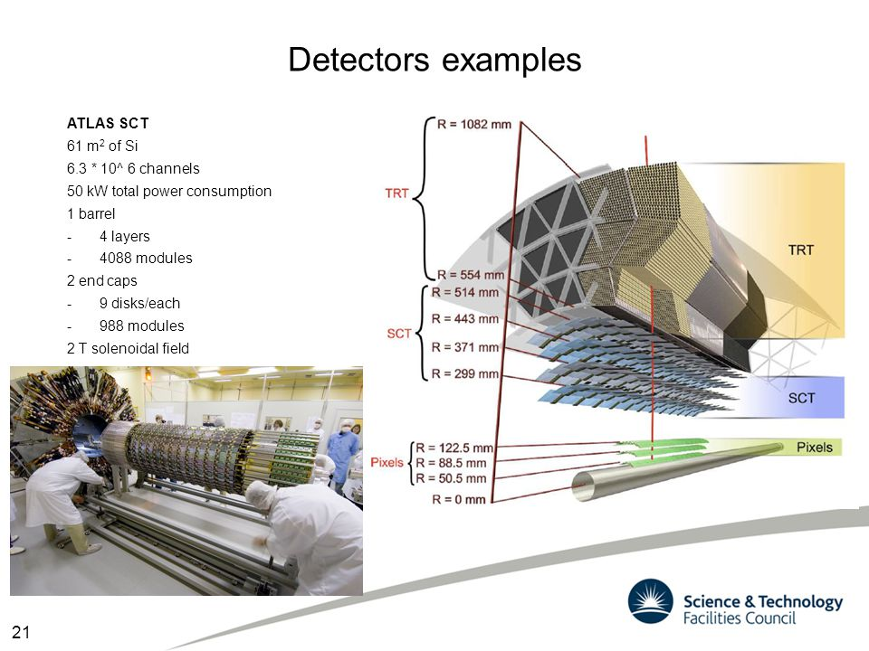 Detectors examples ATLAS SCT 61 m 2 of Si 6.3 * 10^ 6 channels 50 kW total power consumption 1 barrel -4 layers -4088 modules 2 end caps -9 disks/each