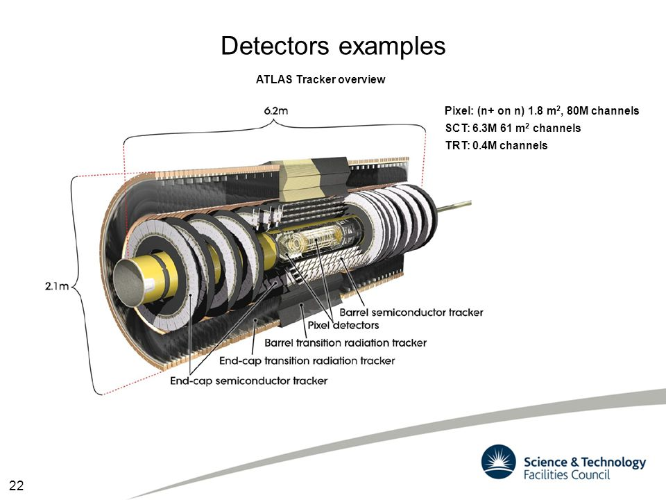 Detectors examples 22 ATLAS Tracker overview Pixel: (n+ on n) 1.8 m 2, 80M channels SCT: 6.3M 61 m 2 channels TRT: 0.4M channels
