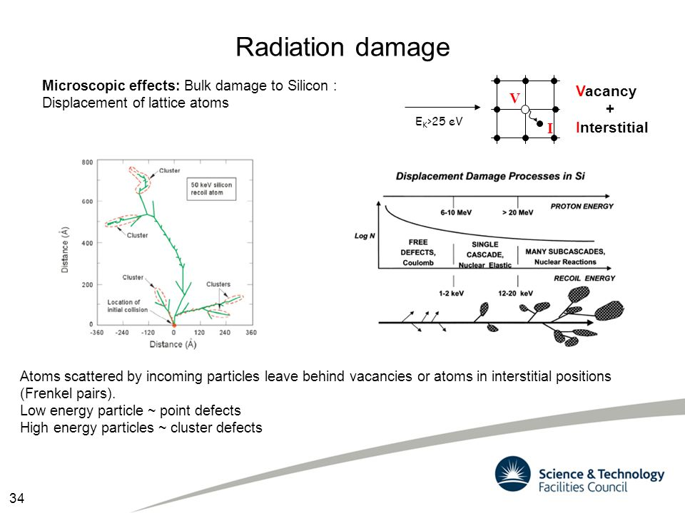 Radiation damage Microscopic effects: Bulk damage to Silicon : Displacement of lattice atoms Atoms scattered by incoming particles leave behind vacanc