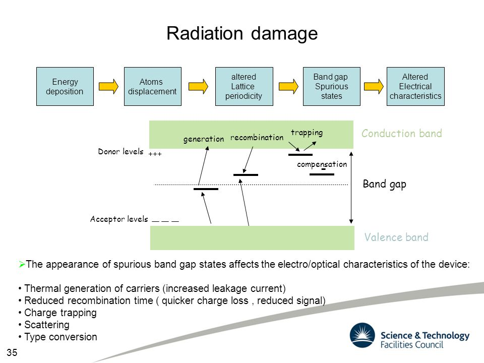 Radiation damage Energy deposition Atoms displacement altered Lattice periodicity Band gap Spurious states  The appearance of spurious band gap state