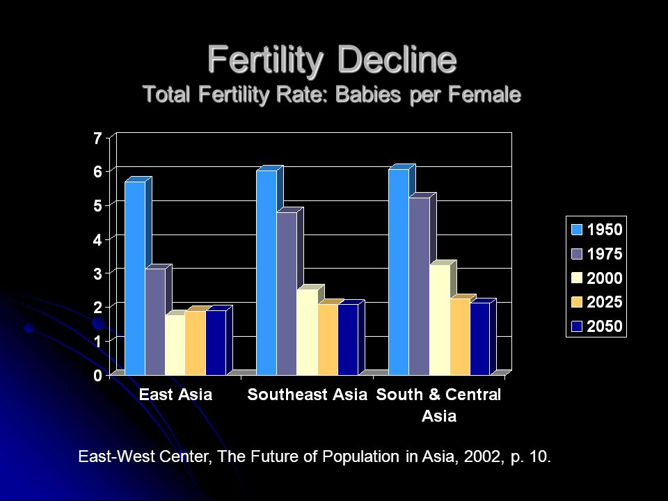 Fertility Decline Total Fertility Rate: Babies per Female East-West Center, The Future of Population in Asia, 2002, p. 10.