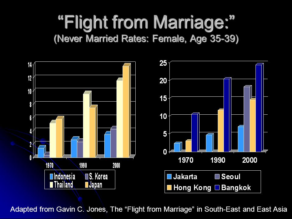 """Flight from Marriage:"" (Never Married Rates: Female, Age 35-39) Adapted from Gavin C. Jones, The ""Flight from Marriage"" in South-East and East Asia"
