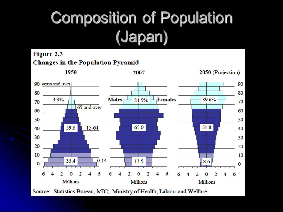 Composition of Population (Japan)