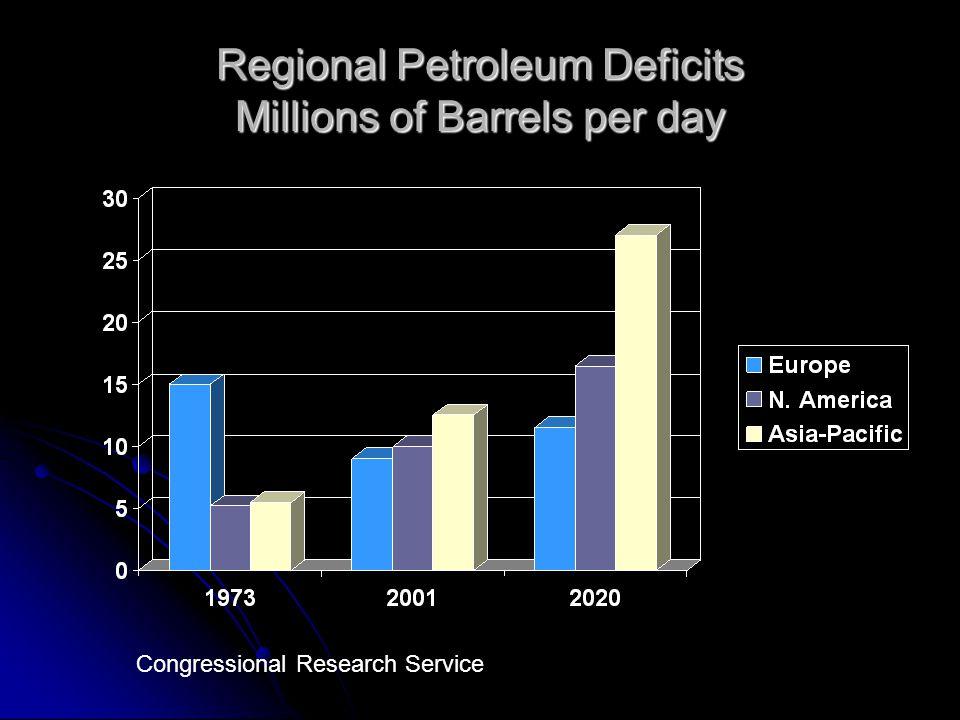 Regional Petroleum Deficits Millions of Barrels per day Congressional Research Service