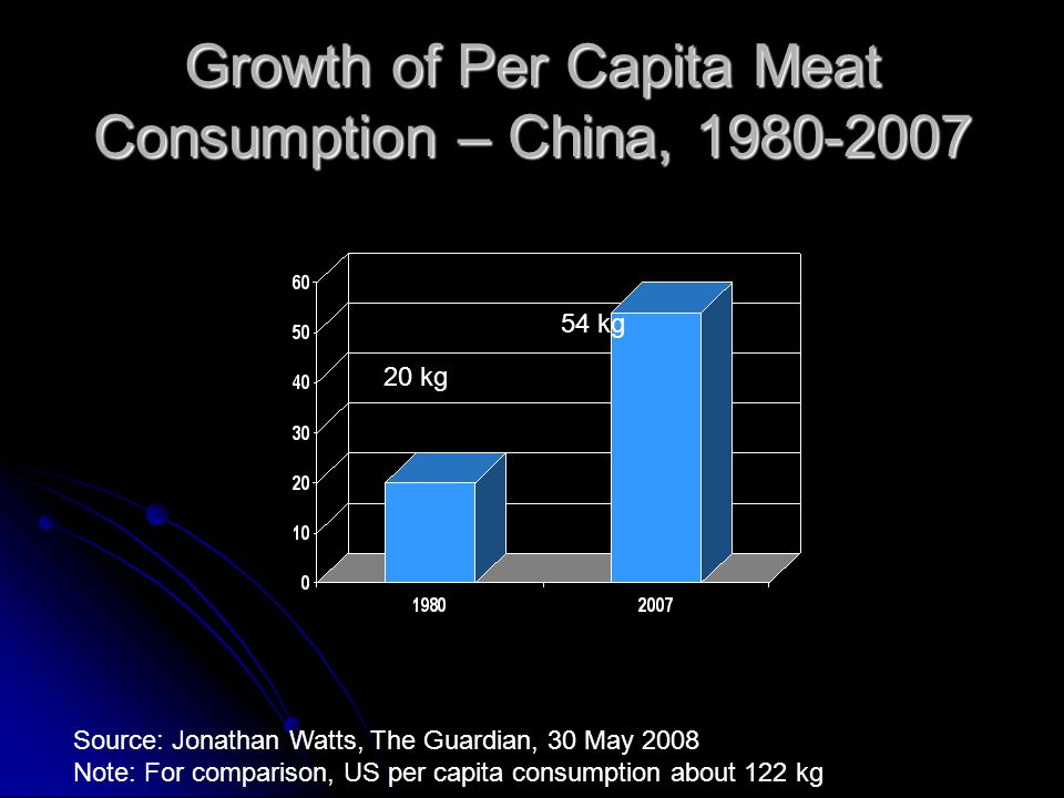Growth of Per Capita Meat Consumption – China, 1980-2007 20 kg 54 kg Source: Jonathan Watts, The Guardian, 30 May 2008 Note: For comparison, US per ca