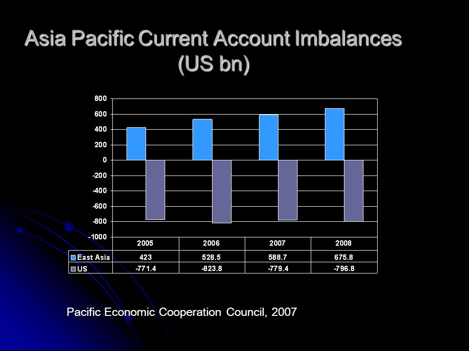 Asia Pacific Current Account Imbalances (US bn) Pacific Economic Cooperation Council, 2007