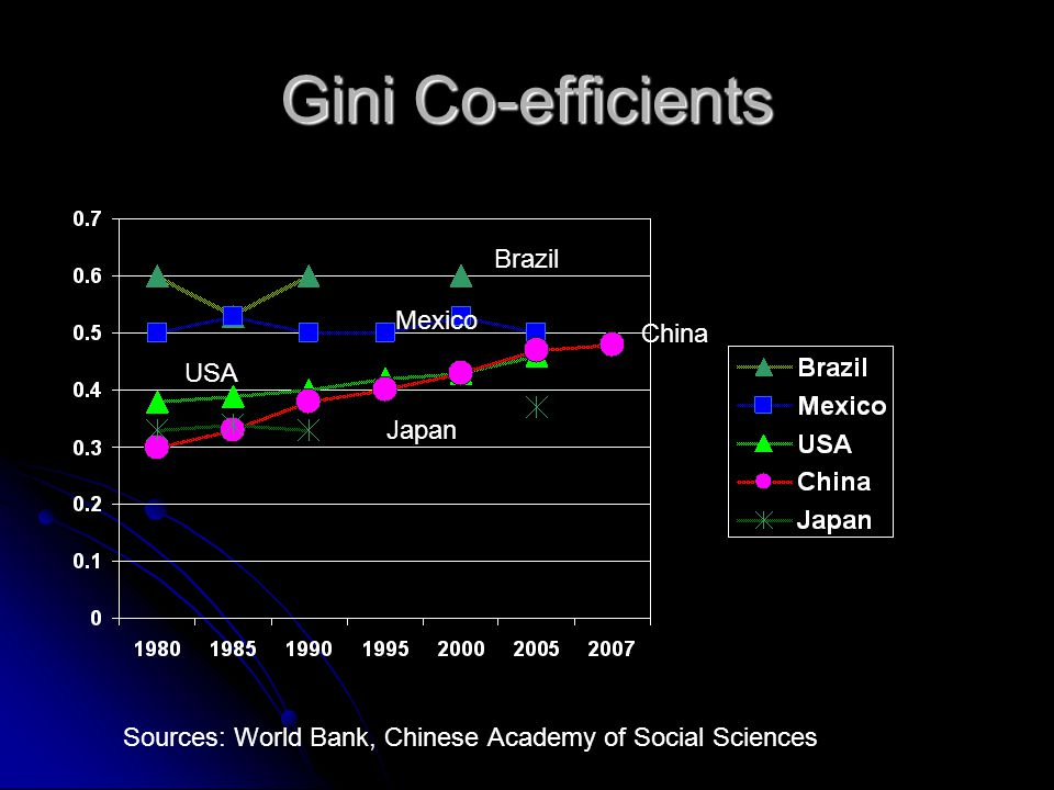 Gini Co-efficients Brazil Japan Mexico China USA Sources: World Bank, Chinese Academy of Social Sciences