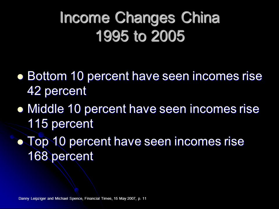 Income Changes China 1995 to 2005 Bottom 10 percent have seen incomes rise 42 percent Bottom 10 percent have seen incomes rise 42 percent Middle 10 pe