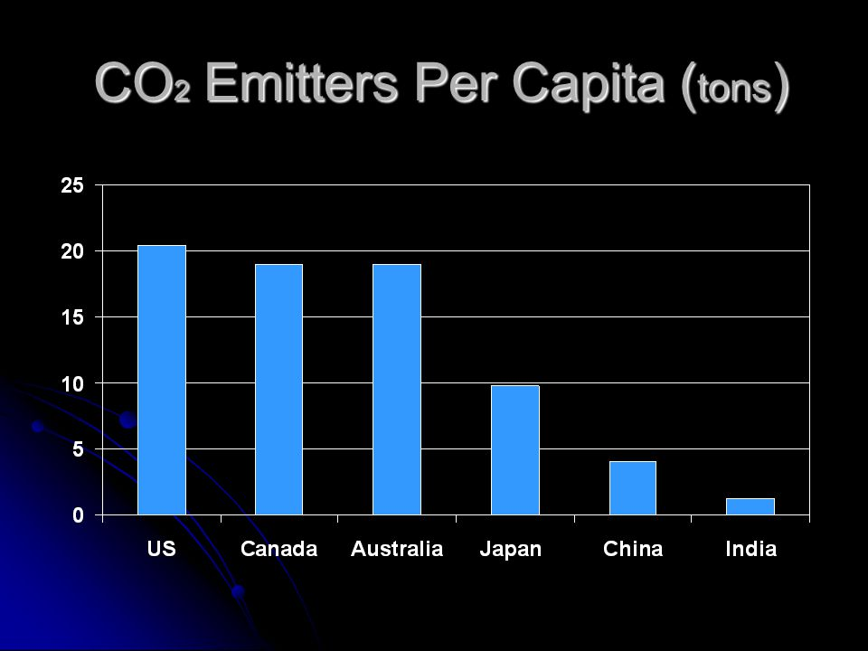 CO 2 Emitters Per Capita ( tons ) CO 2 Emitters Per Capita ( tons )
