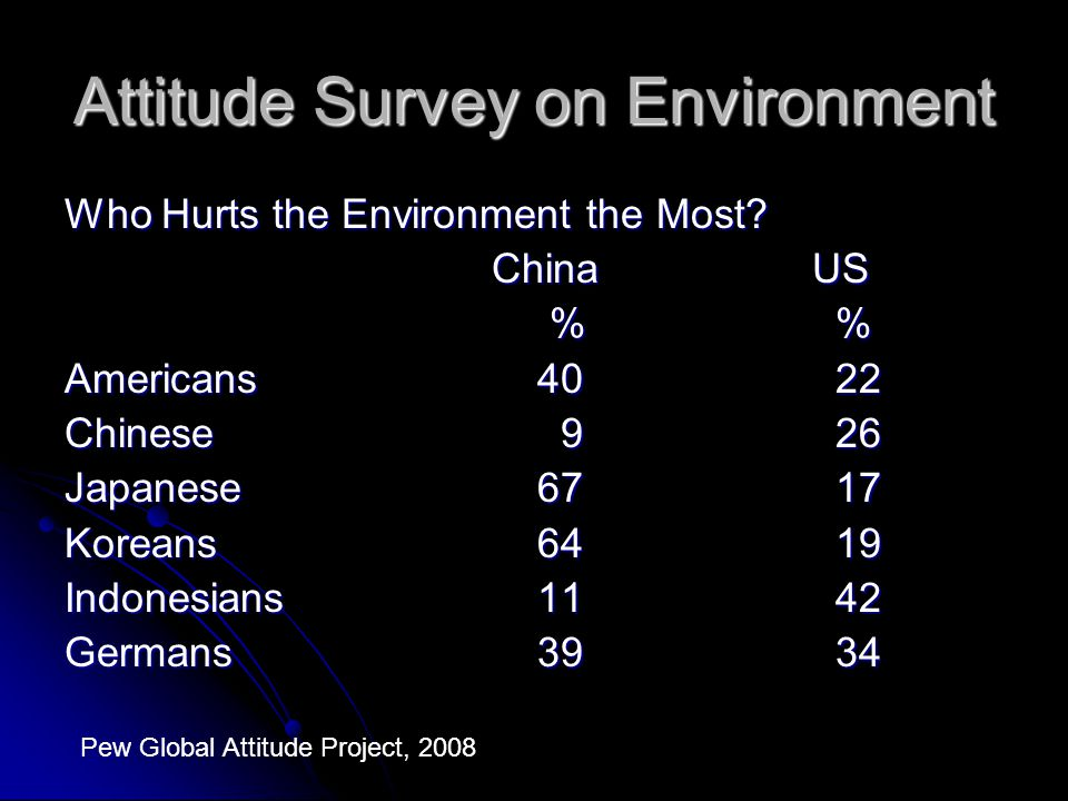 Attitude Survey on Environment Who Hurts the Environment the Most? ChinaUS % % % % Americans 40 22 Chinese 9 26 Japanese 67 17 Koreans 64 19 Indonesia