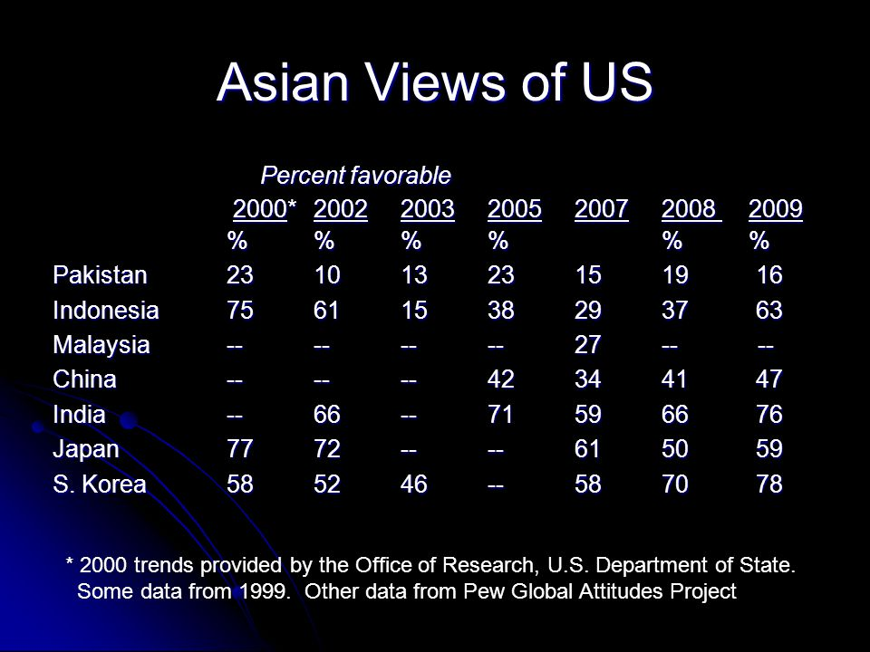 Asian Views of US Percent favorable Percent favorable 2000*20022003200520072008 2009 2000*20022003200520072008 2009 %% % % Pakistan231013231519 16 Indonesia756115382937 63 Malaysia--------27-- -- China------423441 47 India--66--715966 76 Japan7772----6150 59 S.