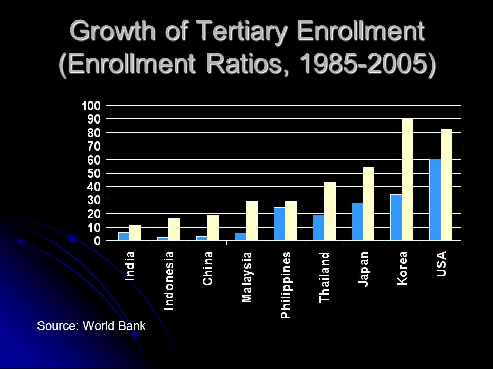 Growth of Tertiary Enrollment (Enrollment Ratios, 1985-2005) Source: World Bank