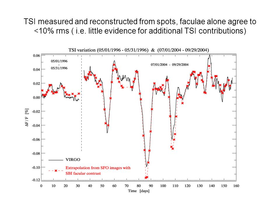 TSI measured and reconstructed from spots, faculae alone agree to <10% rms ( i.e.
