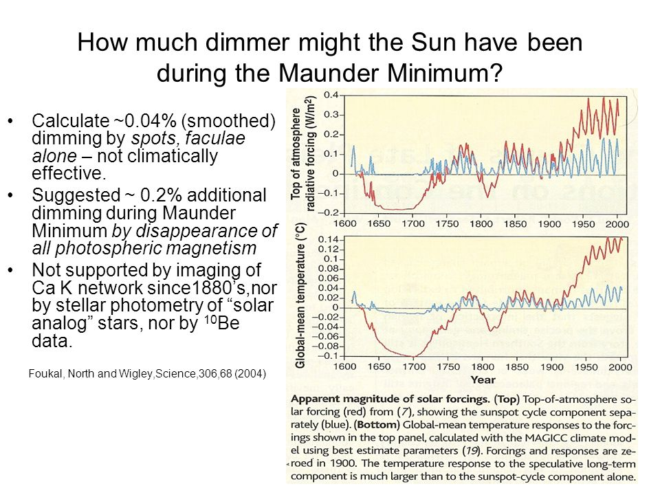 How much dimmer might the Sun have been during the Maunder Minimum.