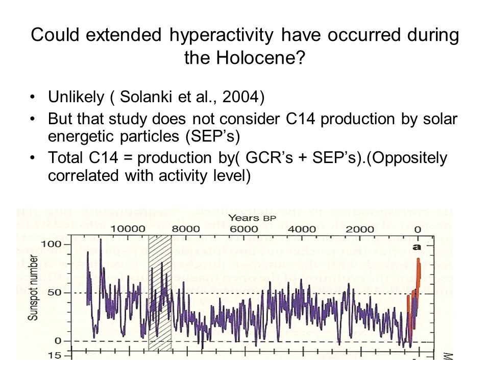 Could extended hyperactivity have occurred during the Holocene.