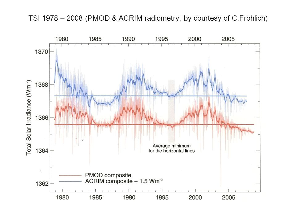 TSI 1978 – 2008 (PMOD & ACRIM radiometry; by courtesy of C.Frohlich)