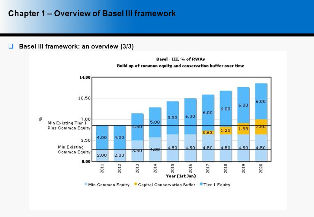 6  Basel III framework: an overview (3/3) Source: Text Chapter 1 – Overview of Basel III framework