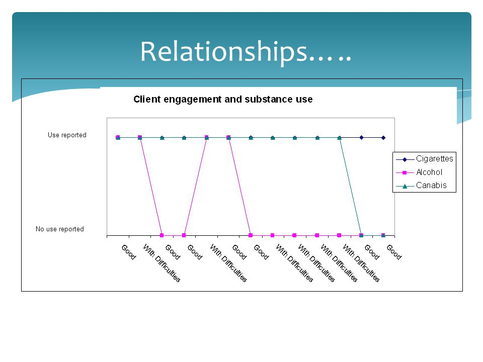 Use reported No use reported Relationships…..