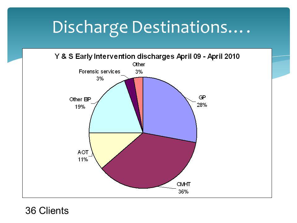 Discharge Destinations…. 36 Clients