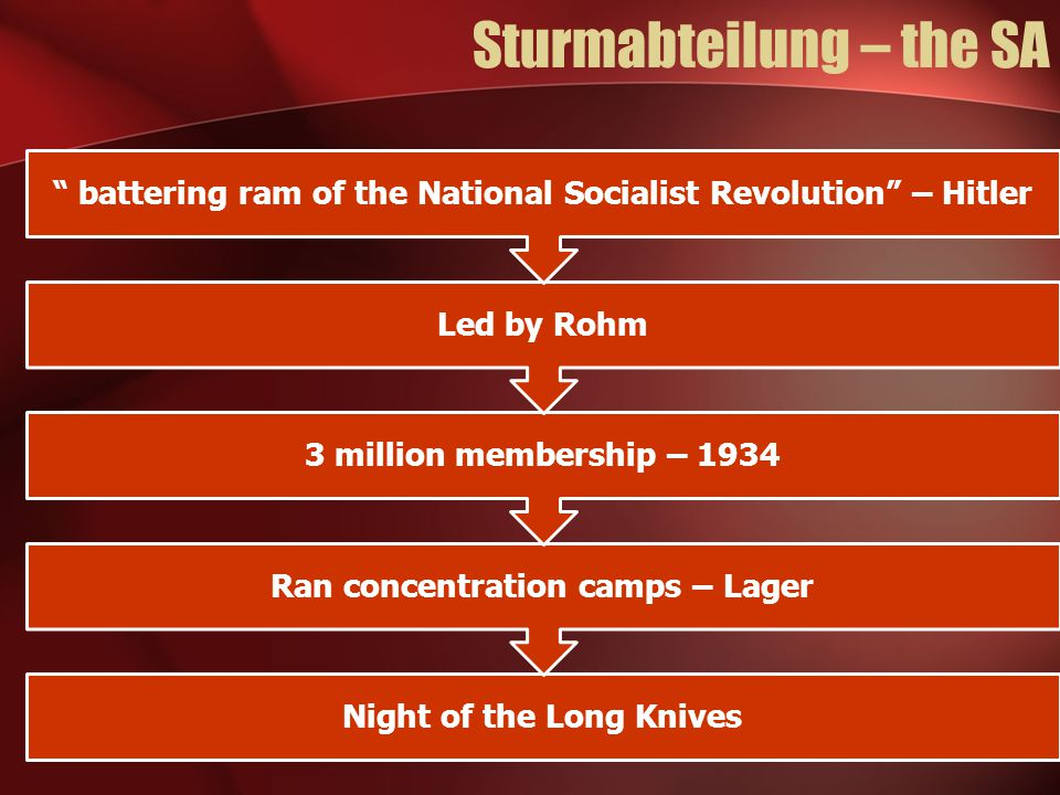 Sturmabteilung – the SA Night of the Long Knives Ran concentration camps – Lager 3 million membership – 1934 Led by Rohm battering ram of the National Socialist Revolution – Hitler