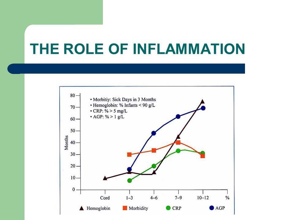 THE ROLE OF INFLAMMATION