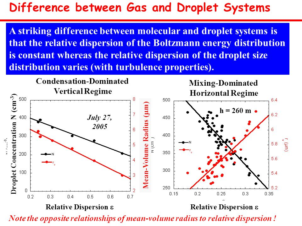 Mixing-Dominated Horizontal Regime h = 260 m Relative Dispersion  Mean-Volume Radius (  m) Condensation-Dominated Vertical Regime July 27, 2005 Relative Dispersion  Droplet Concentration N (cm -3 ) Difference between Gas and Droplet Systems Note the opposite relationships of mean-volume radius to relative dispersion .