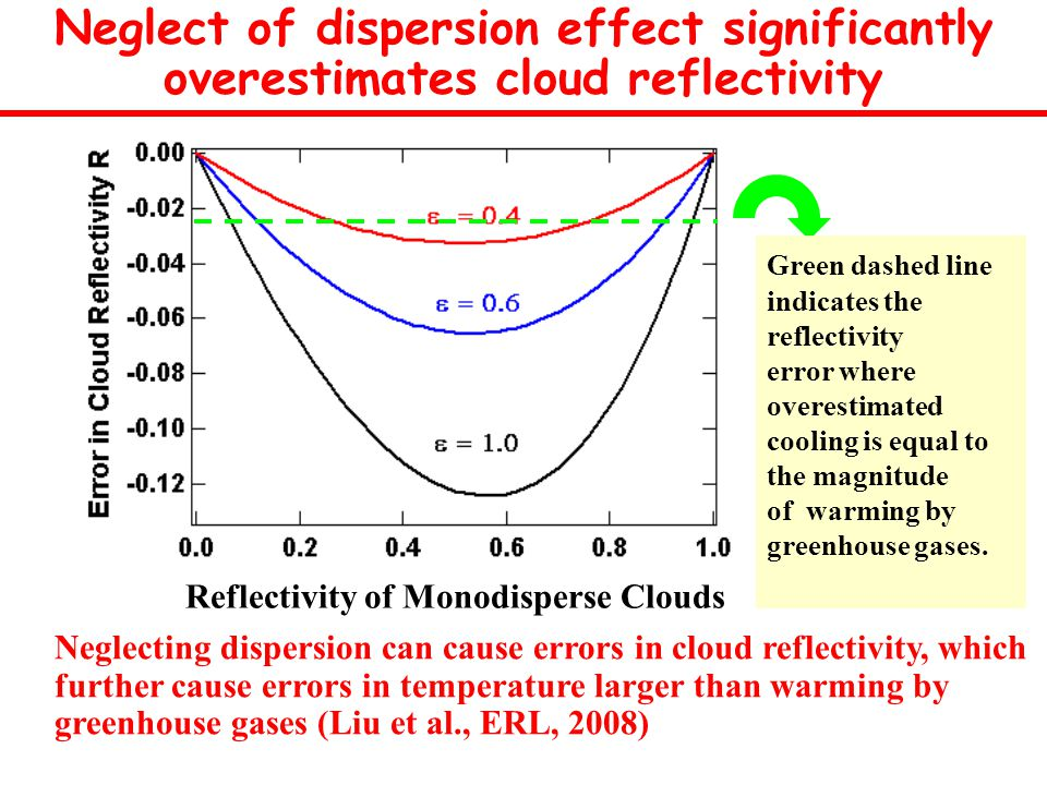 Reflectivity of Monodisperse Clouds Neglecting dispersion can cause errors in cloud reflectivity, which further cause errors in temperature larger than warming by greenhouse gases (Liu et al., ERL, 2008) Neglect of dispersion effect significantly overestimates cloud reflectivity Green dashed line indicates the reflectivity error where overestimated cooling is equal to the magnitude of warming by greenhouse gases.