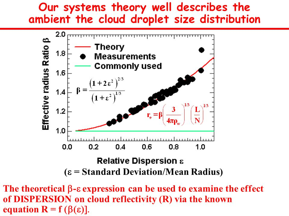 (  = Standard Deviation/Mean Radius) The theoretical  -  expression can be used to examine the effect of DISPERSION on cloud reflectivity (R) via the known equation R =  f  Our systems theory well describes the ambient the cloud droplet size distribution