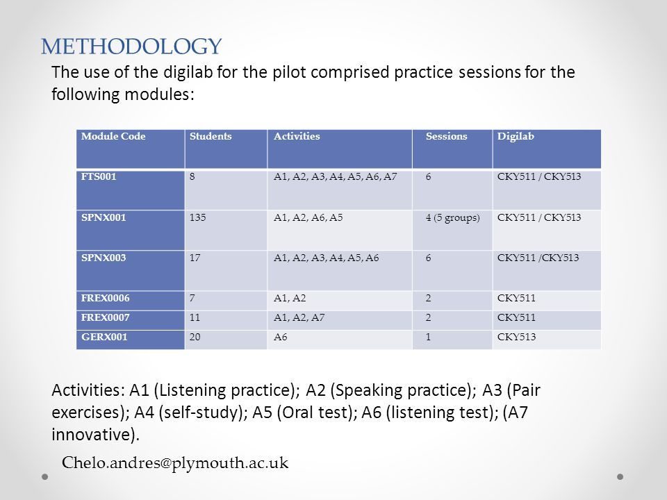 Chelo.andres@plymouth.ac.uk METHODOLOGY The use of the digilab for the pilot comprised practice sessions for the following modules: Activities: A1 (Li