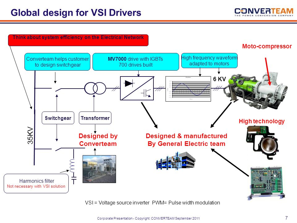 Corporate Presentation - Copyright: CONVERTEAM September 2011 VSI = Voltage source inverter PWM= Pulse width modulation MV7000 drive with IGBTs 700 drives built SwitchgearTransformer Harmonics filter Not necessary with VSI solution Designed & manufactured By General Electric team Designed by Converteam 35KV High frequency waveform adapted to motors High technology 6 KV Converteam helps customer to design switchgear Think about system efficiency on the Electrical Network Global design for VSI Drivers Moto-compressor 7