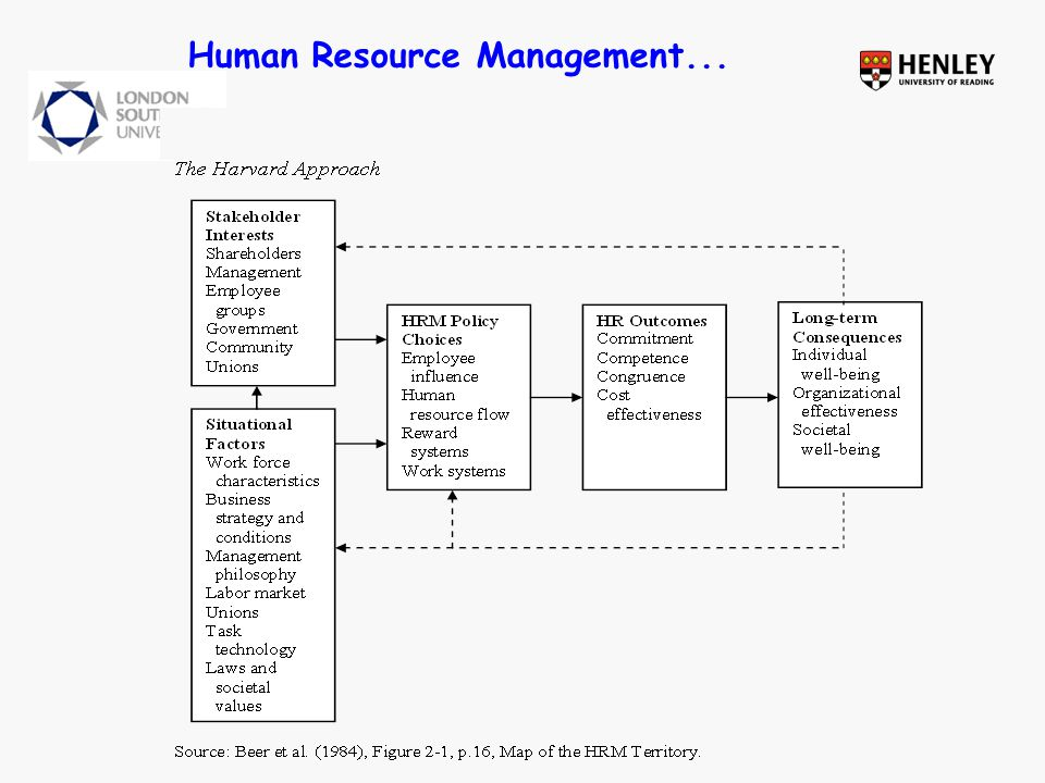 Strategic HRM...