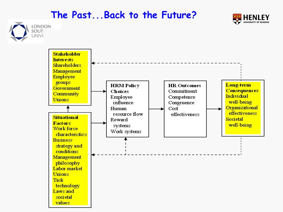The Past...Back to the Future?