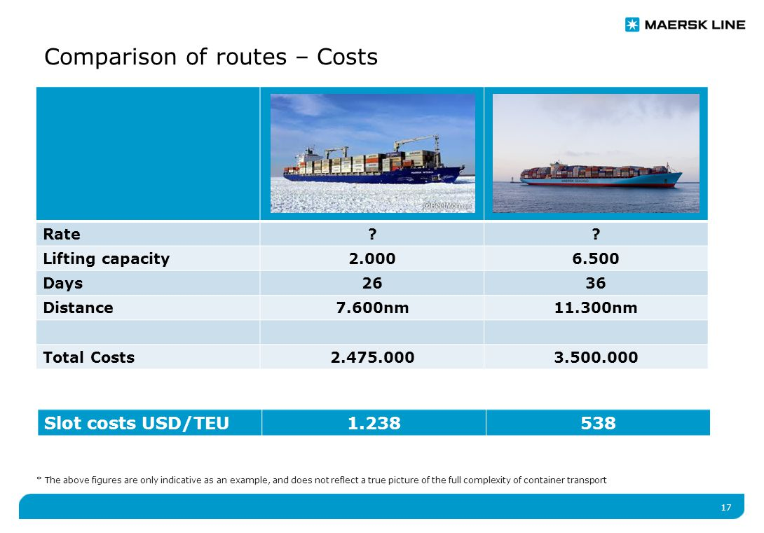 17 Comparison of routes – Costs Rate .