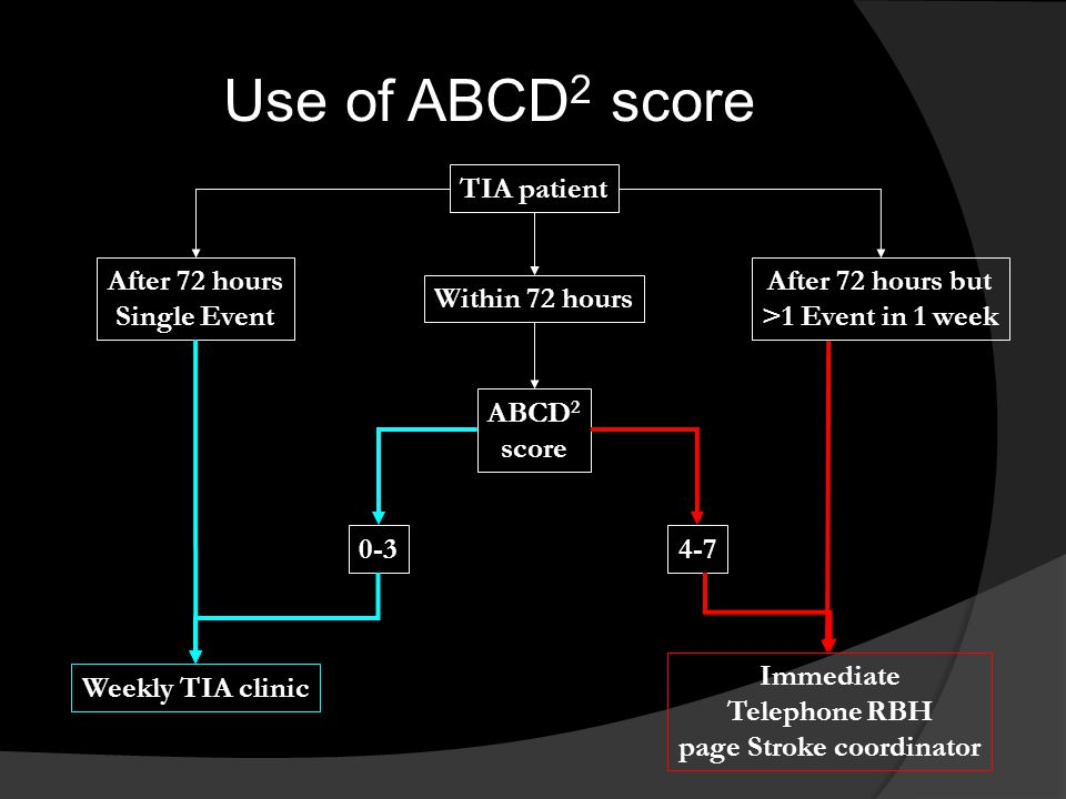 Use of ABCD 2 score TIA patient After 72 hours Single Event Within 72 hours After 72 hours but >1 Event in 1 week ABCD 2 score 0-3 Weekly TIA clinic 4
