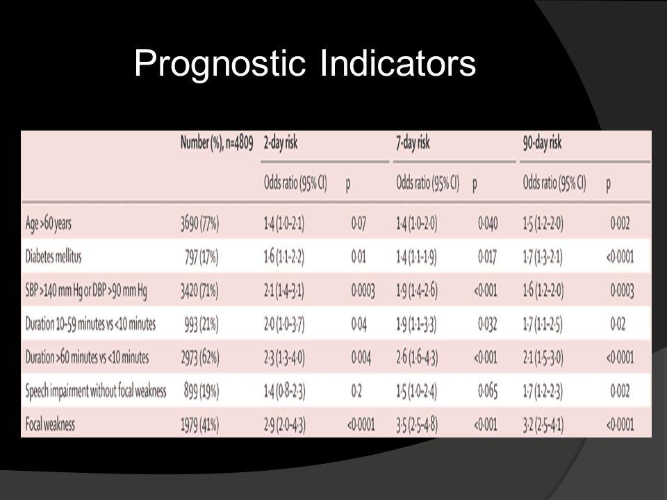 Prognostic Indicators