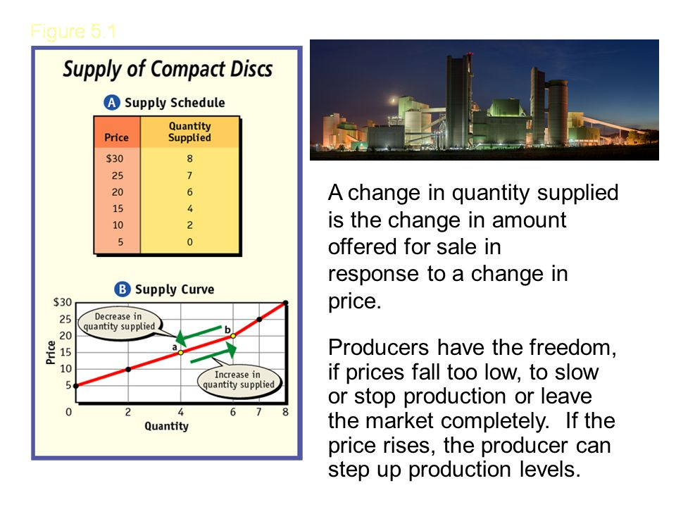 A change in quantity supplied is the change in amount offered for sale in response to a change in price. Producers have the freedom, if prices fall to