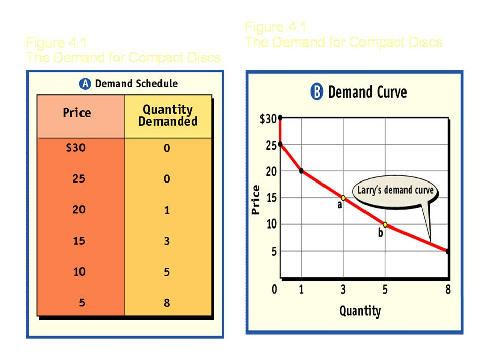 Law of Demand Quantity of a good demanded varies inversely with its price Higher price = Lower quantity demanded Lower price = Higher quantity demanded