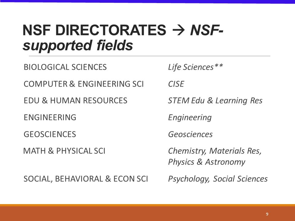 NSF-supported fields  Related Disciplines SOCIAL SCIENCES Archaeology Biological Anthropology Cultural Anthropology - other Communications Decision Making and Risk analysis Economics (except Business Administration) Geography History and Philosophy of Science International Relations example Law and Social Science Linguistics Linguistic Anthropology Medical Anthropology Political Science Public Policy Science Policy Sociology (except Social Work) Urban and Regional Planning Social Sciences, other (specify) 10