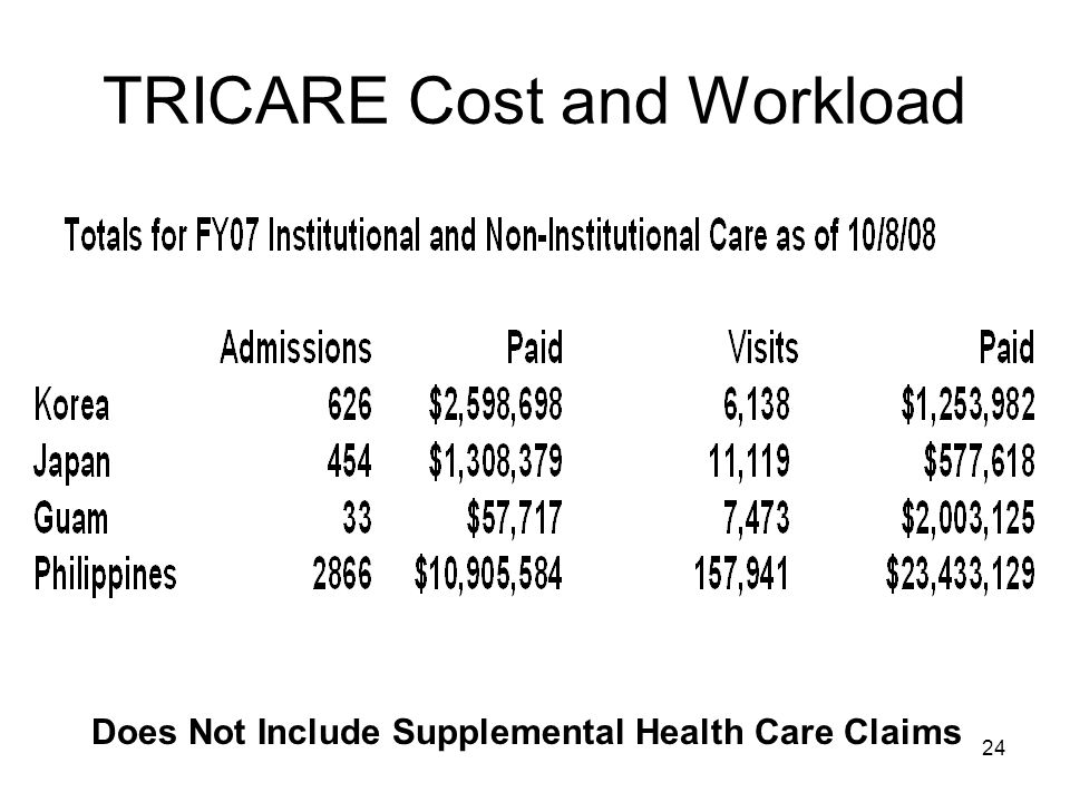 24 TRICARE Cost and Workload Does Not Include Supplemental Health Care Claims