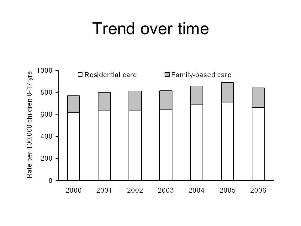 Trend over time