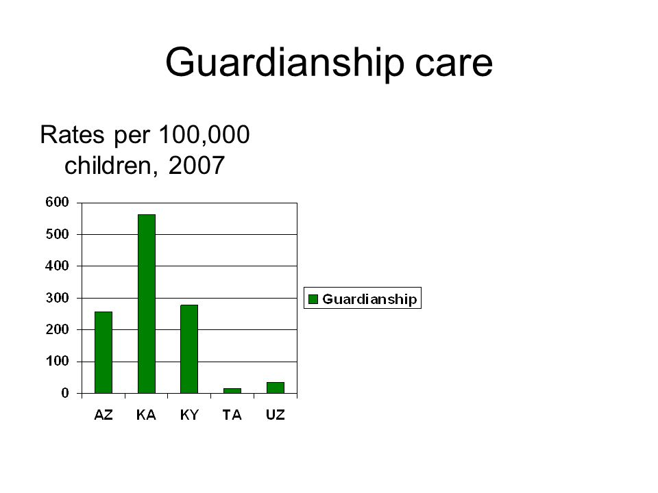 Guardianship care Rates per 100,000 children, 2007