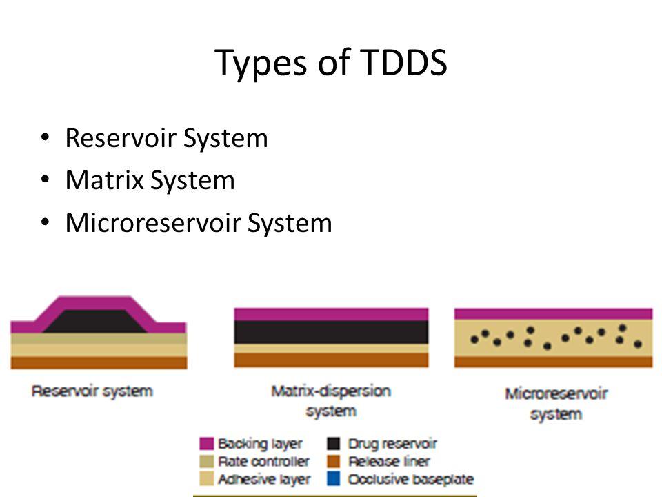 Types of TDDS Reservoir System Matrix System Microreservoir System