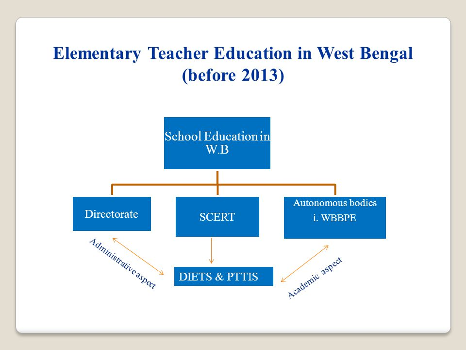 Elementary Teacher Education in West Bengal (before 2013) School Education in W.B Directorate SCERT Autonomous bodies i.