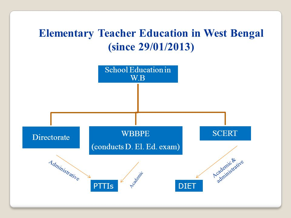 Elementary Teacher Education in West Bengal (since 29/01/2013) School Education in W.B Directorate WBBPE (conducts D.
